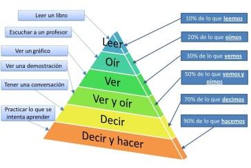 Pirámide del aprendizaje español