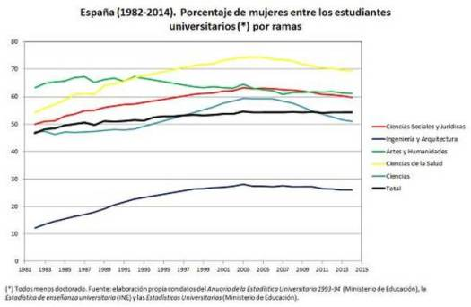 Porcentaje mujeres entre estudiantes universitarios (por ramas)
