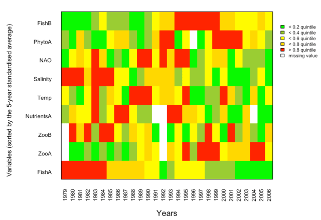 Example code for an Integrated Trend Analysis (ITA)