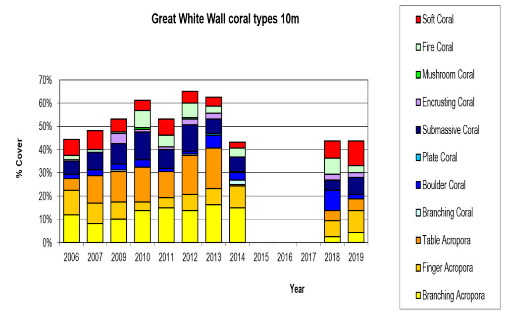 Figure 7:  The Great White Wall coral types 10m -  Taveuni - Rainbow Reef