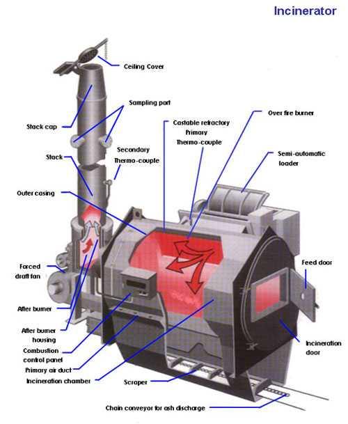 https://i2.wp.com/www.marineinsight.com/wp-content/uploads/2011/02/incinerator.jpg?w=1540