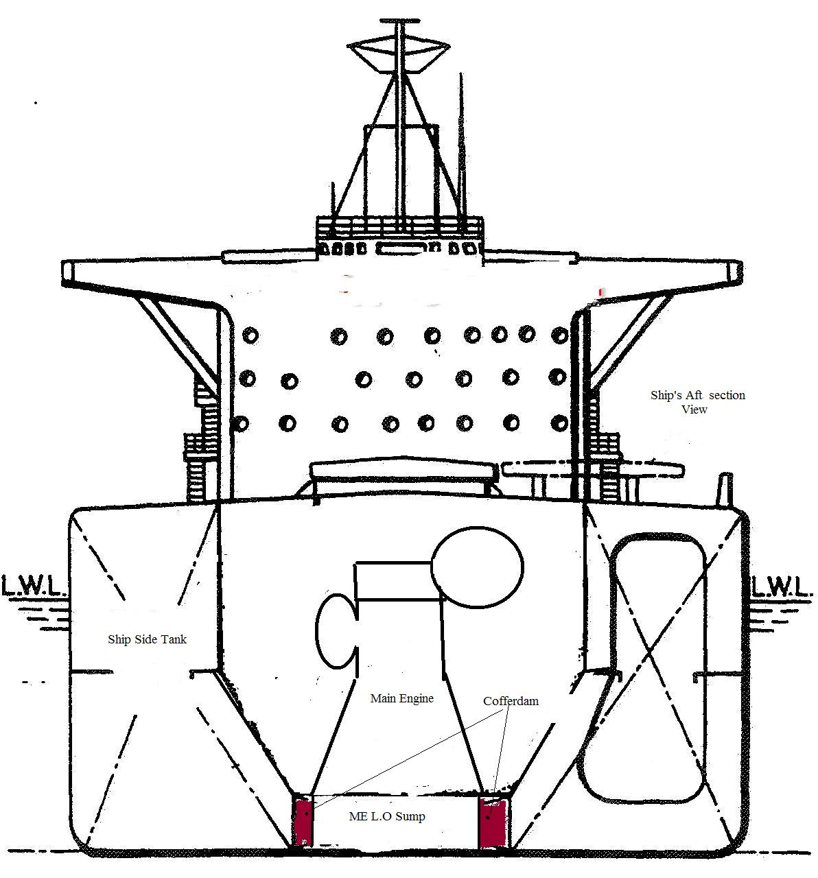 What Is Cofferdam On Ships