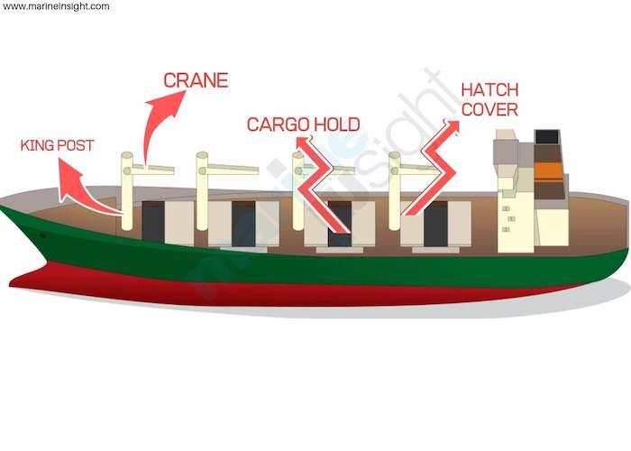 Строение судна