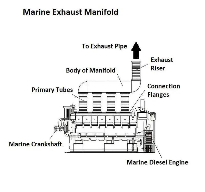 what are marine exhaust manifolds