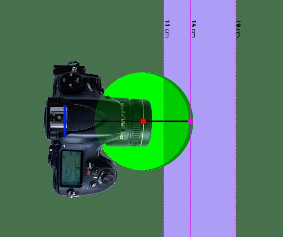 Foto 360 dentro de la botella, esquema de toma, profundidad de campo