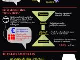 INFOGRAPHIE Le marché des vins aux USA : conseils pour exporter aux USA