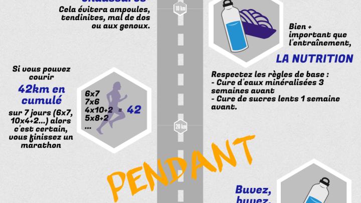 (Français) 5 trucs faciles pour finir son 1er marathon…