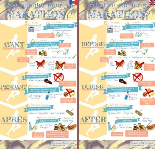Que manger pour un MARATHON (infographie) / What to eat for a marathon (infographics)