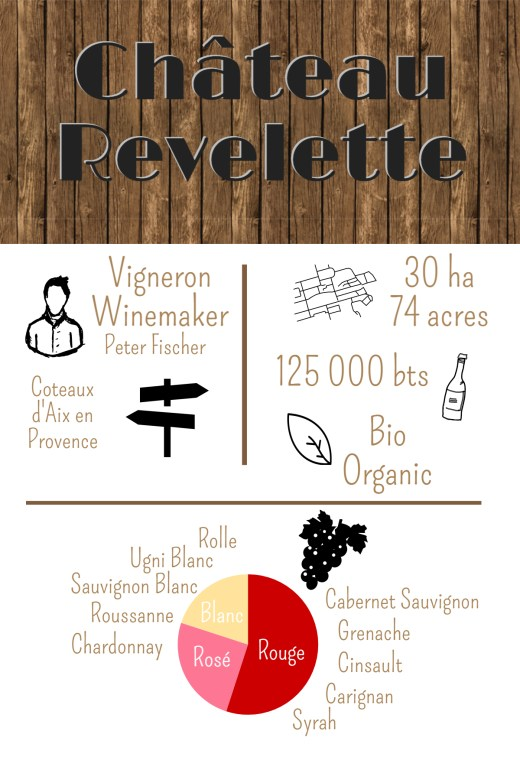 peter fischer chateau revelette infographie