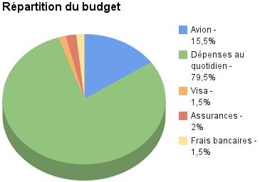 Répartition de notre budget