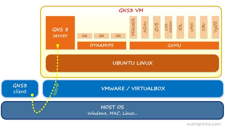 GNS3 VM. Conceito