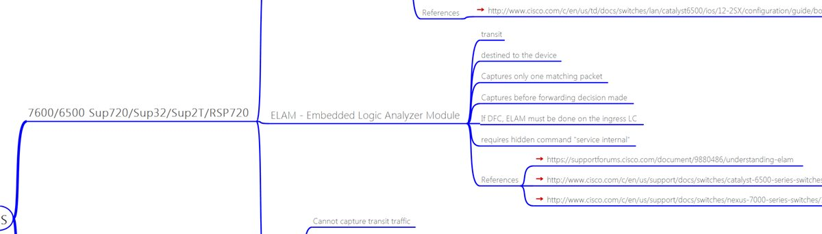 Packet Capture Capabilities of Cisco Routers and Switches (Mind Map)