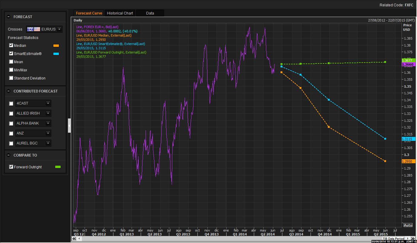 FX-Forecast-Chart