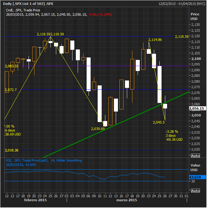 SPX Close March 26, 2015