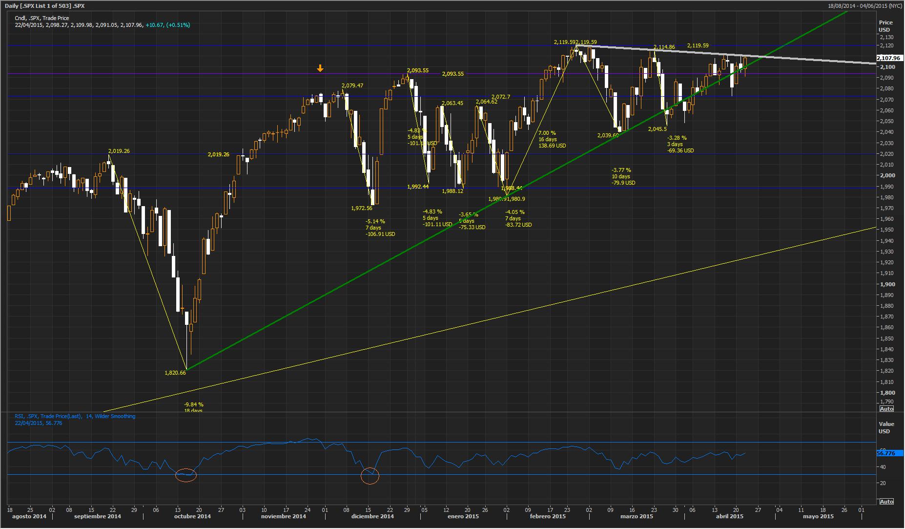 Stocks ended higher in choppy trading