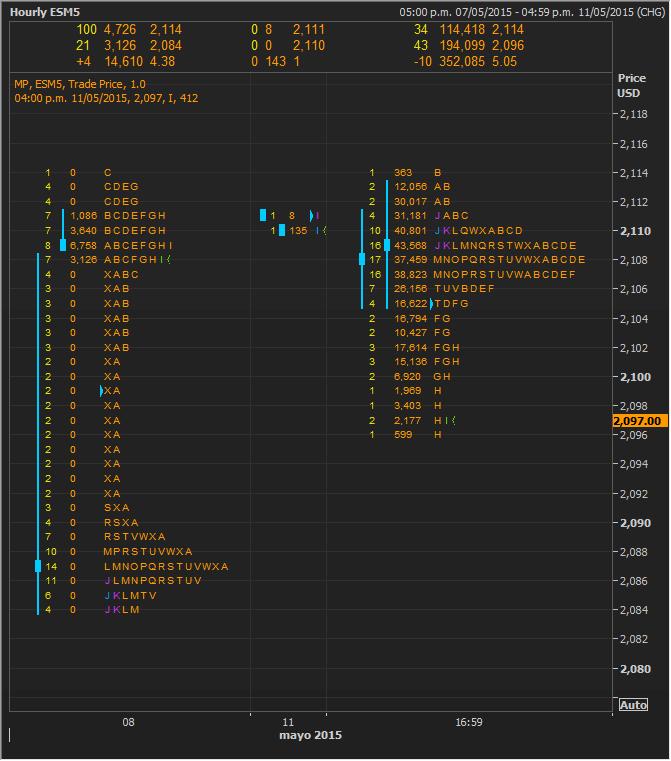 Market Profile SPX