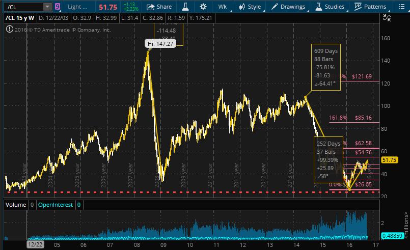 oil-long-term