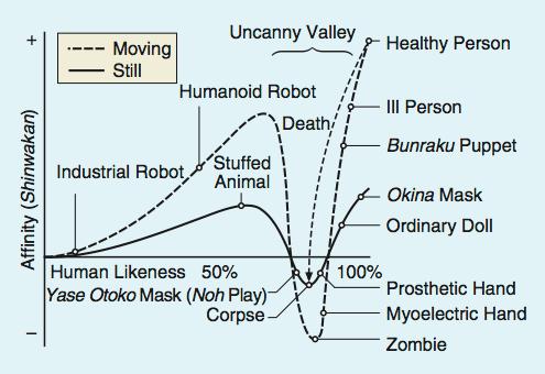 uncanny robot graph