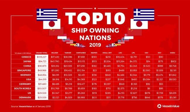 Greece #1 In 2019's Global Fleet Value Rankings – VesselsValue 1
