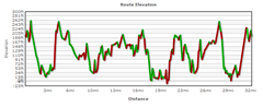 Tour de Lopez Elevation Profile