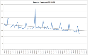 Playboy Page Counts