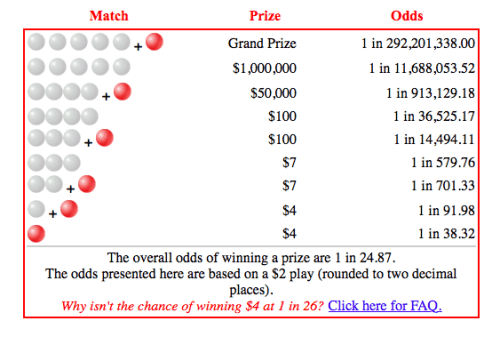 Odds of winning the Powerball Lottery