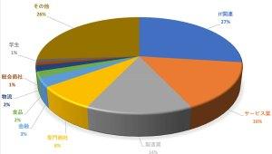 業種別受験者割合(2016年度)