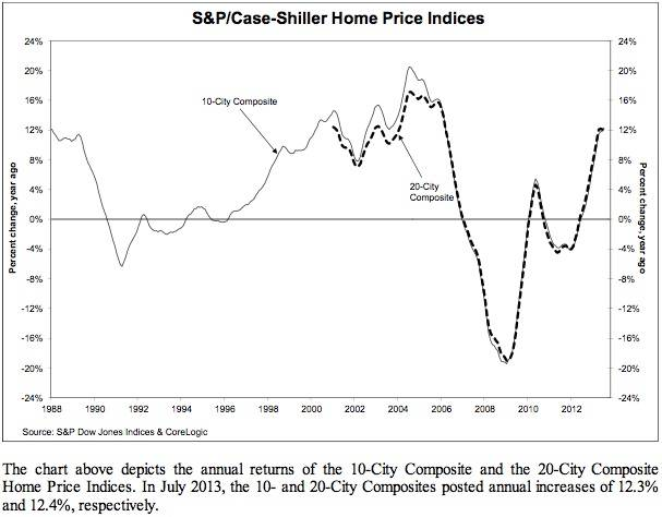 Case-Shiller Home price indices