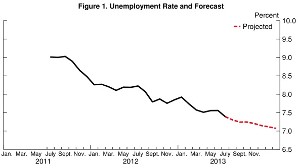 Unemployment rate and forecast