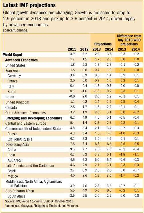 global growth estimate