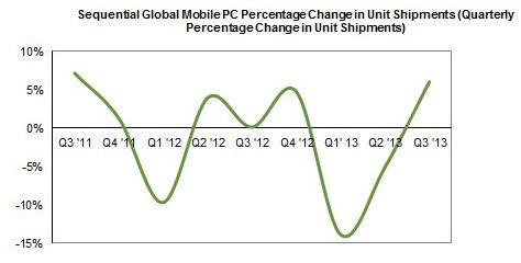 Mobile PC Shipments