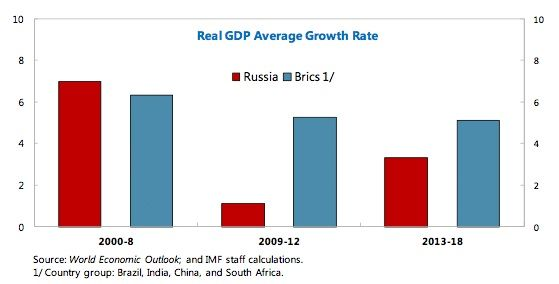 GDP growth russia