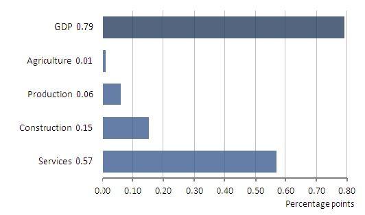 Contributions to Q3 economic growth