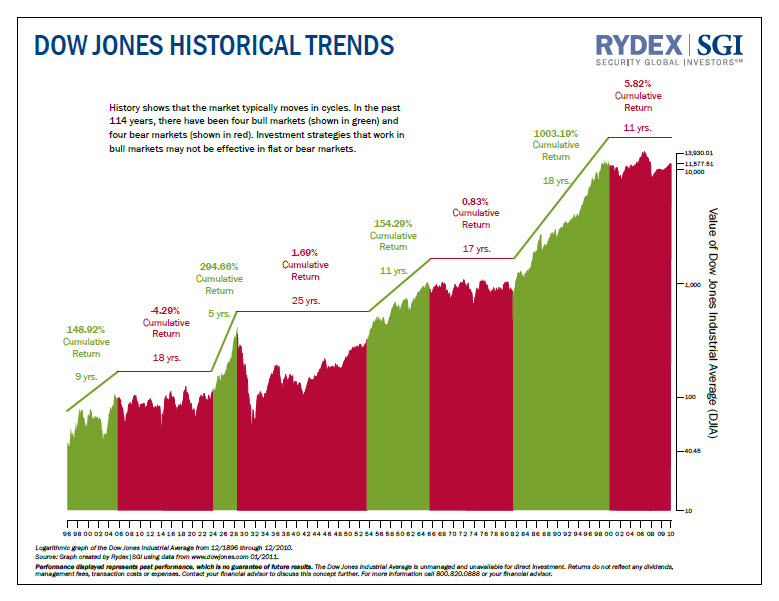 Investing in stocks - historical trend