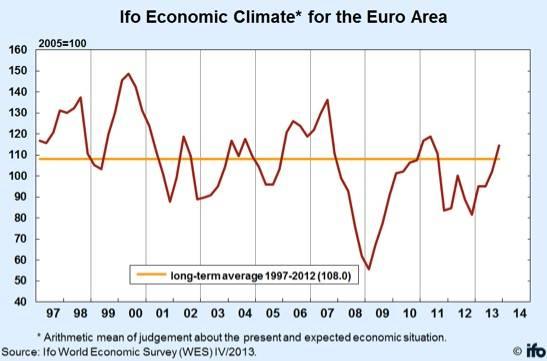 Euro economic climate
