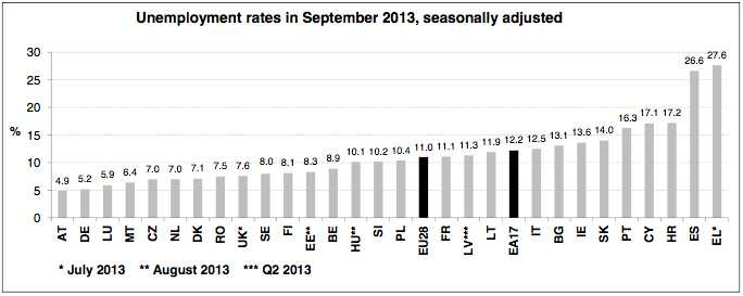 Unemployment rates September 2013