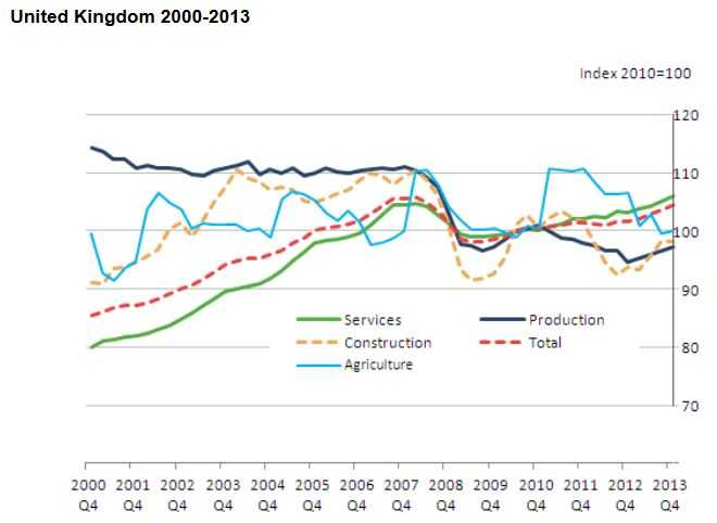 UK GDP main components
