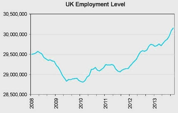 UK employment levels
