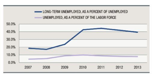 US unemployed