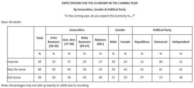 US economy 2014 expectations