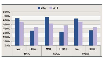 Gender gap US unemployed