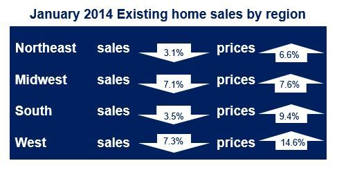 January existing home sales by region