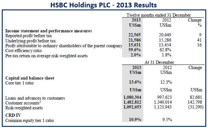 HSBC profits $22 6 billion 2013, up 9% - Market Business News