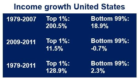 income growth USA