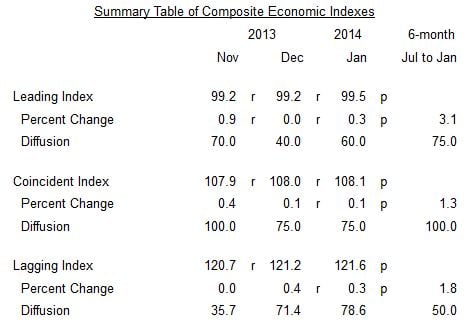 January Leading Economic Index