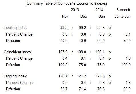 January Leading Economic Index