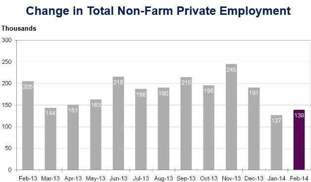 12-month employment growth
