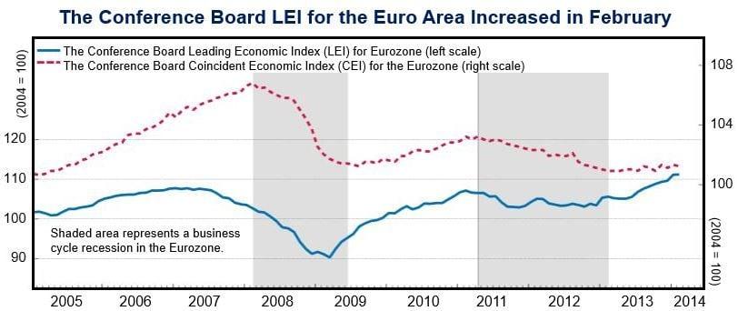 Eurozone economic index