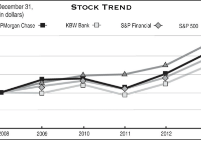 JPMorgan Chase stock trend