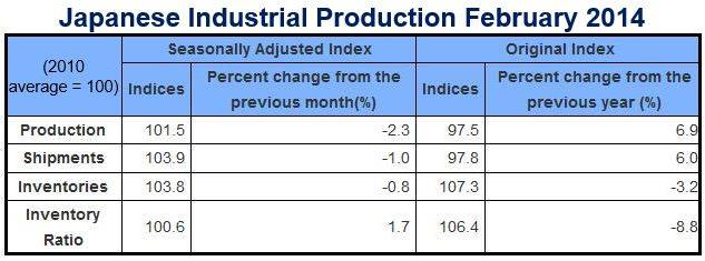 Japanese industrial production